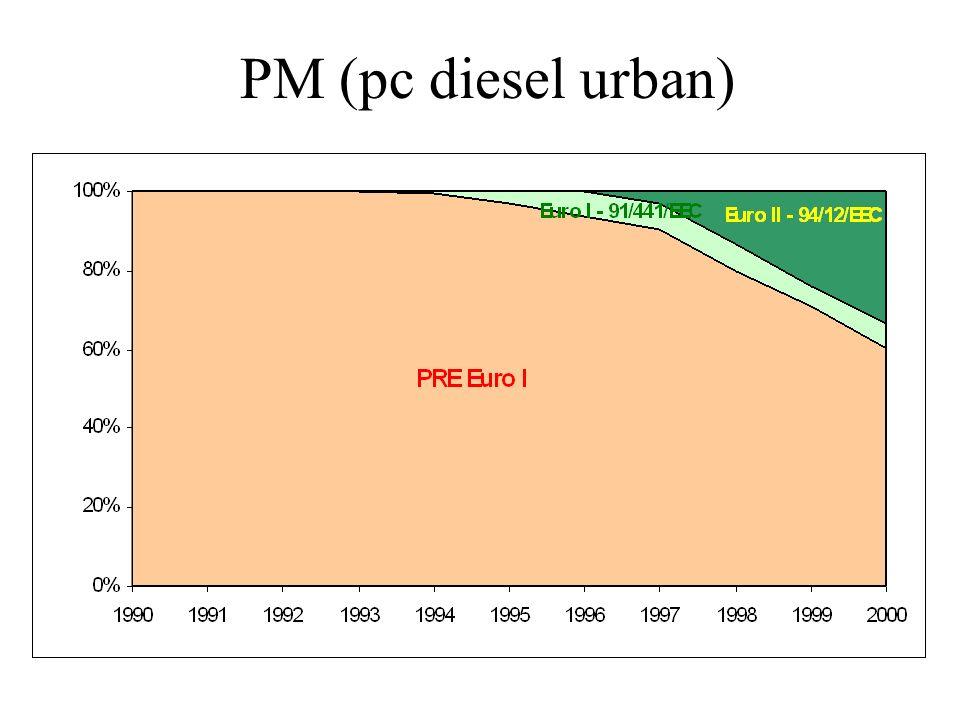 PM (pc diesel urban)