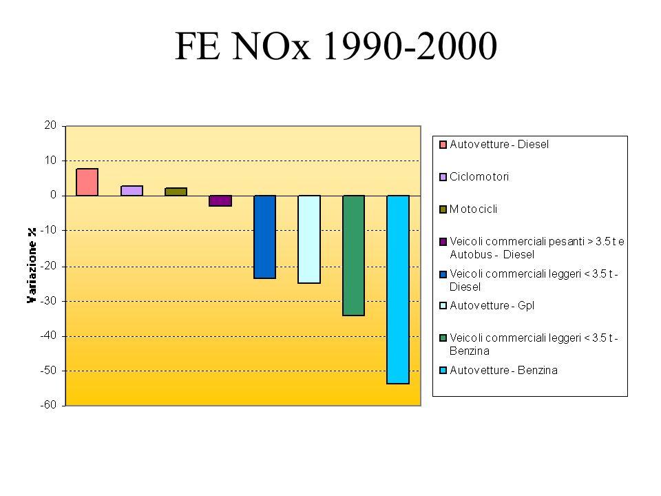 FE NOx 1990-2000
