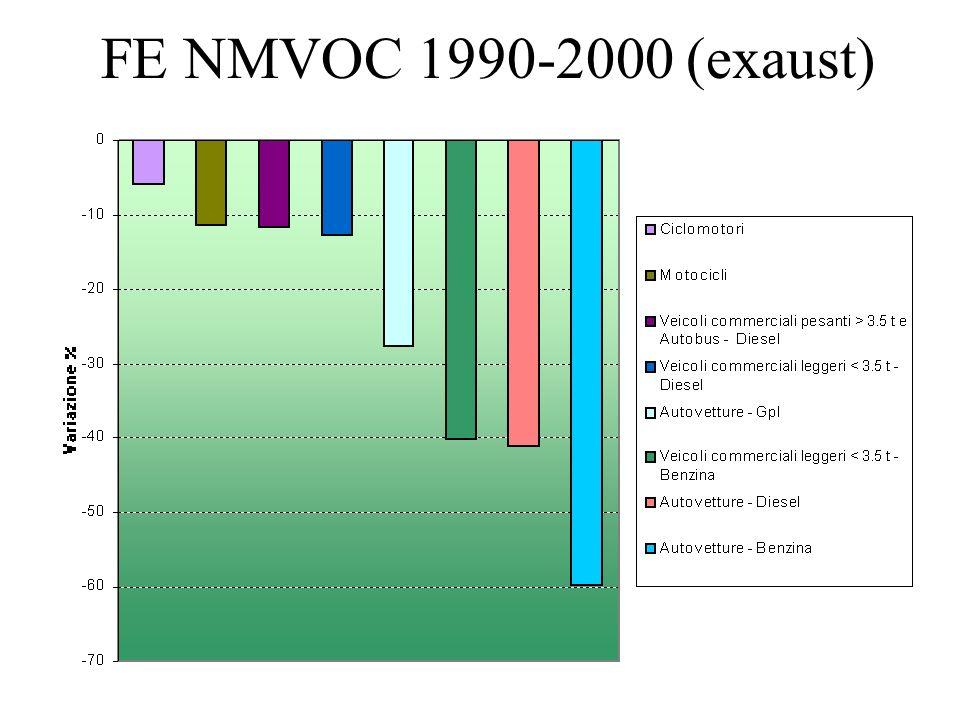 FE NMVOC 1990-2000 (exaust)