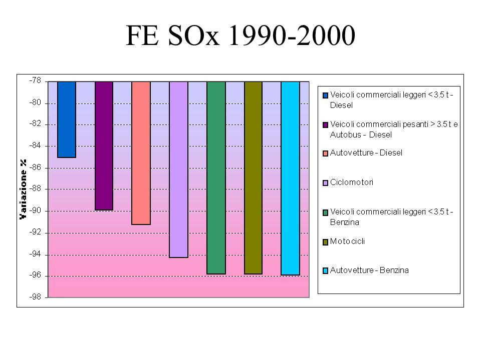 FE SOx 1990-2000
