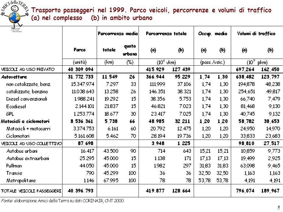 15 Costi esterni assoluti provocati dalla mobilità in ambito urbano nel 1999 (milioni di euro)