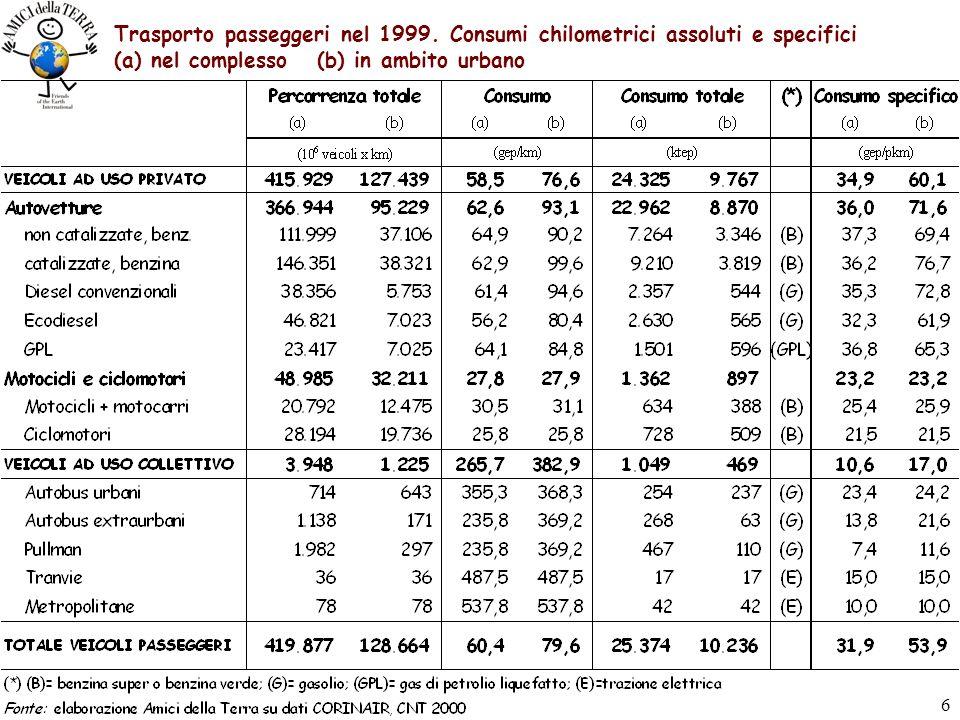 5 Trasporto passeggeri nel 1999. Parco veicoli, percorrenze e volumi di traffico (a) nel complesso (b) in ambito urbano