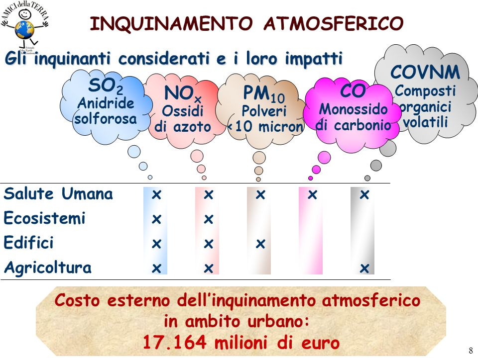 8 INQUINAMENTO ATMOSFERICO NO x Ossidi di azoto PM 10 Polveri <10 micron Gli inquinanti considerati e i loro impatti COVNM Composti organici volatili SO 2 Anidride solforosa CO Monossido di carbonio Salute Umanaxxxxx Ecosistemixx Edificixxx Agricolturaxxx Costo esterno dellinquinamento atmosferico in ambito urbano: 17.164 milioni di euro
