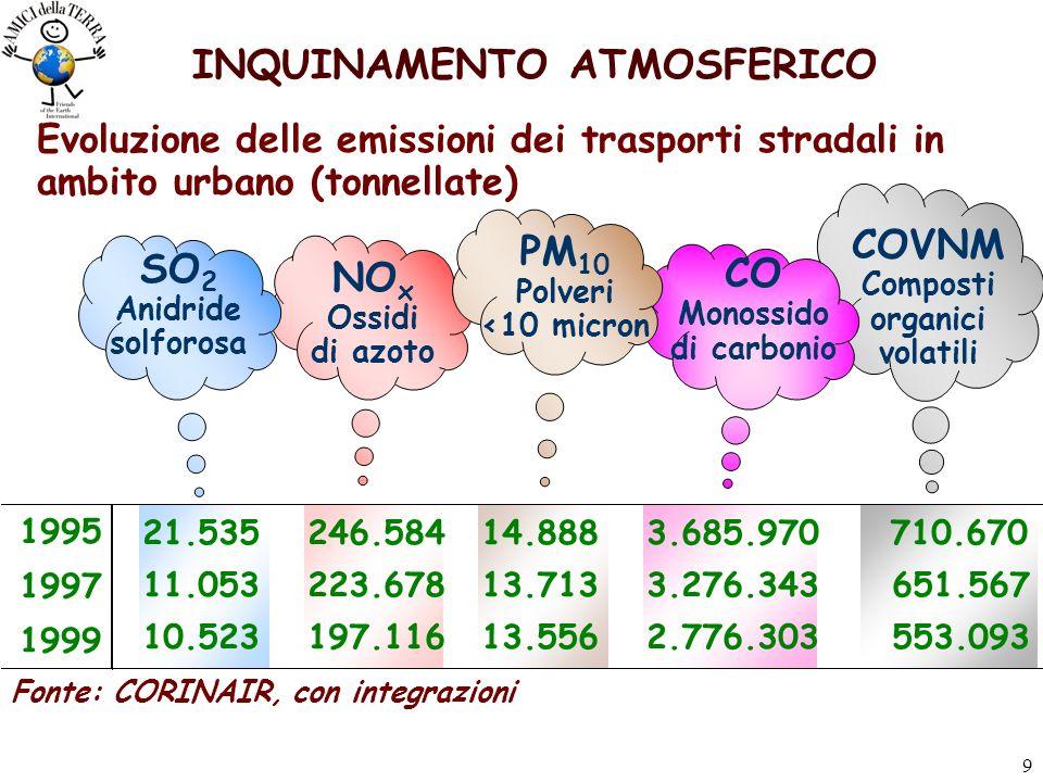 9 INQUINAMENTO ATMOSFERICO Evoluzione delle emissioni dei trasporti stradali in ambito urbano (tonnellate) NO x Ossidi di azoto COVNM Composti organici volatili SO 2 Anidride solforosa CO Monossido di carbonio PM 10 Polveri <10 micron 1995 21.535 246.584 14.888 3.685.970 710.670 1997 11.053 223.678 13.713 3.276.343 651.567 1999 10.523 197.116 13.556 2.776.303 553.093 Fonte: CORINAIR, con integrazioni