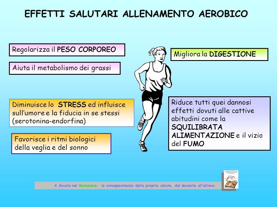 EFFETTI SALUTARI ALLENAMENTO AEROBICO Aiuta il metabolismo dei grassi Regolarizza il PESO CORPOREO Migliora la DIGESTIONE Diminuisce lo STRESS ed infl