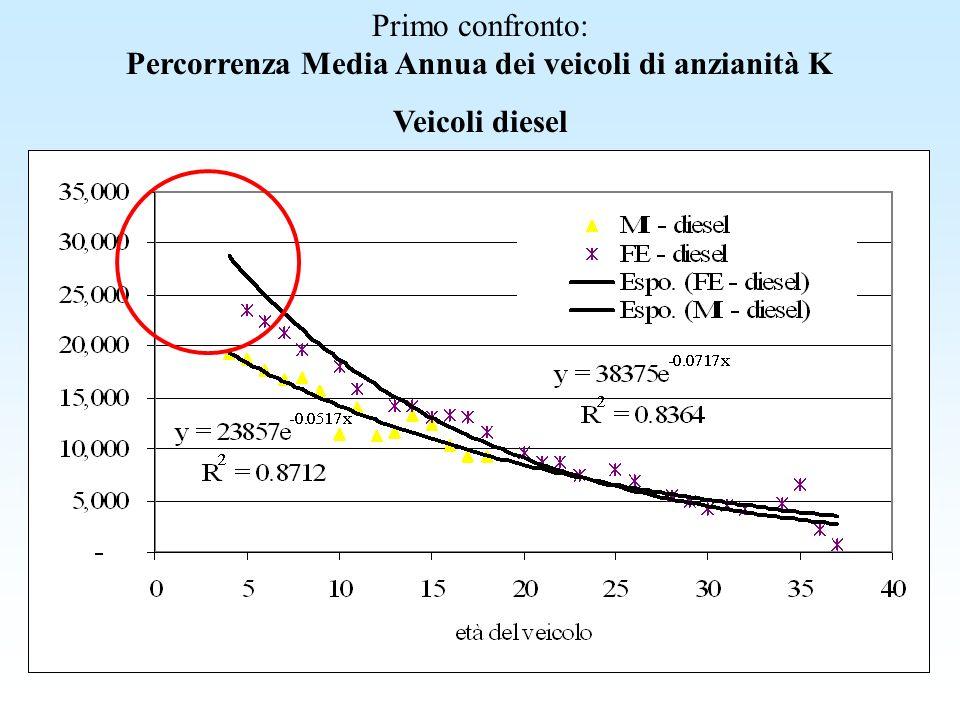 Primo confronto: Percorrenza Media Annua dei veicoli di anzianità K Veicoli diesel