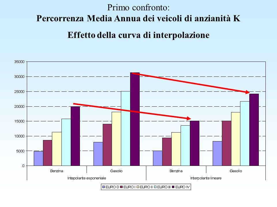 Primo confronto: Percorrenza Media Annua dei veicoli di anzianità K Effetto della curva di interpolazione