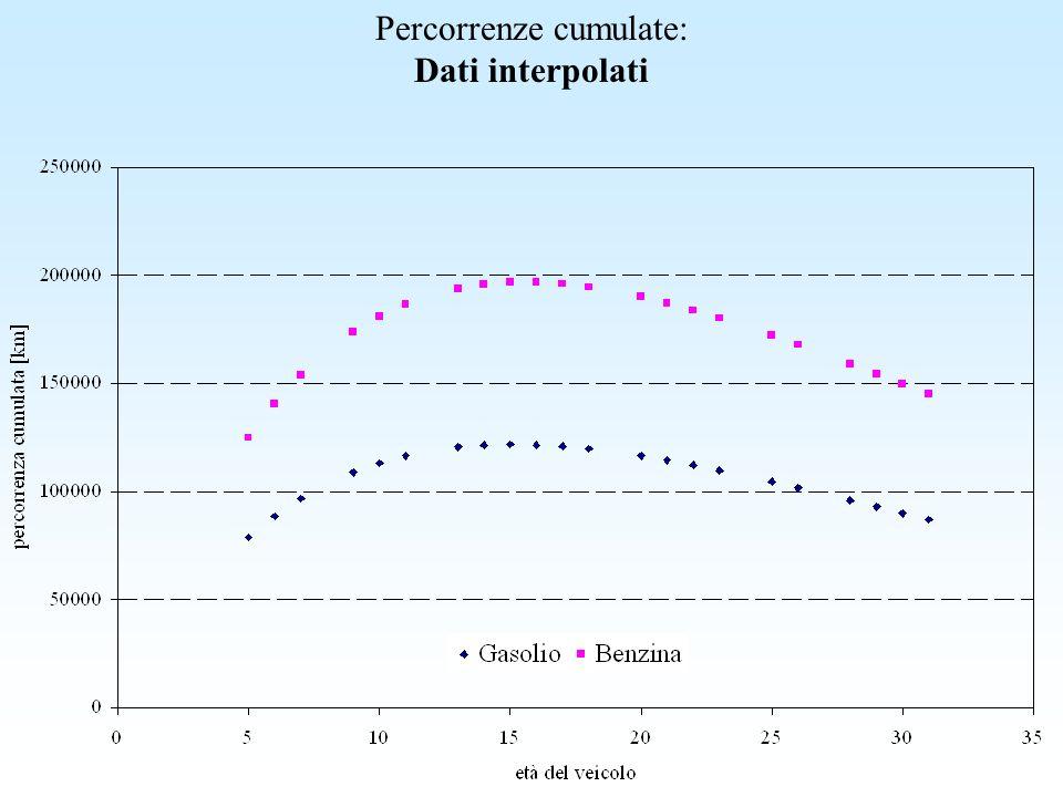 Percorrenze cumulate: Dati interpolati