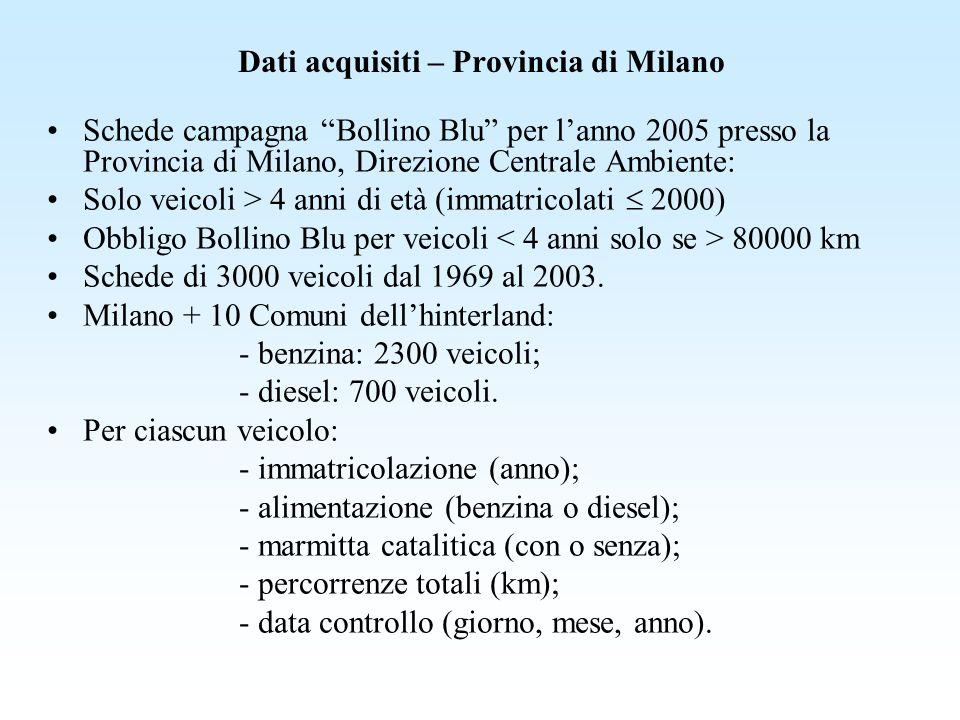 Dati acquisiti – Provincia di Milano Schede campagna Bollino Blu per lanno 2005 presso la Provincia di Milano, Direzione Centrale Ambiente: Solo veico