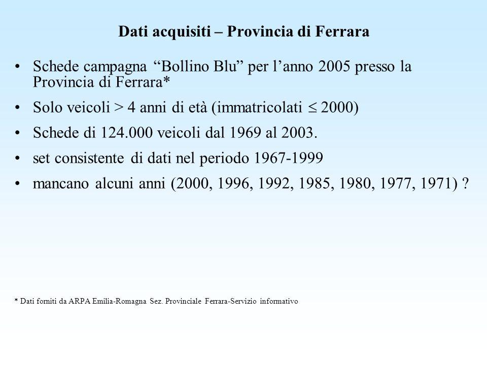 Dati acquisiti – Provincia di Ferrara Schede campagna Bollino Blu per lanno 2005 presso la Provincia di Ferrara* Solo veicoli > 4 anni di età (immatri