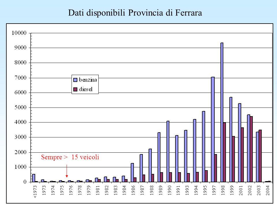 Dati disponibili Provincia di Ferrara Sempre > 15 veicoli