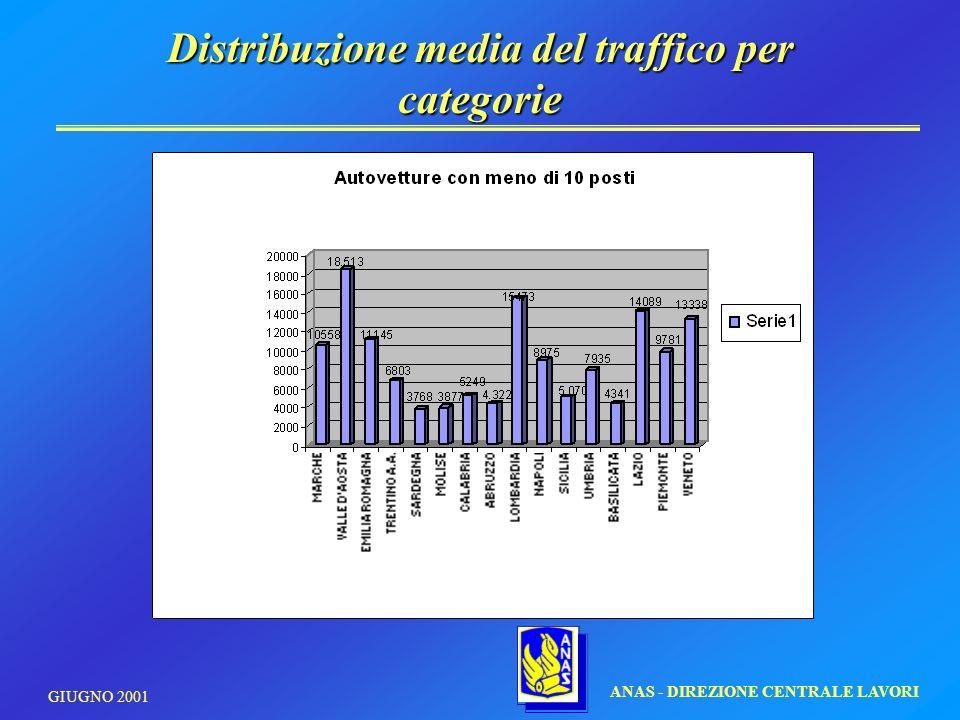 Distribuzione media del traffico per categorie ANAS - DIREZIONE CENTRALE LAVORI GIUGNO 2001