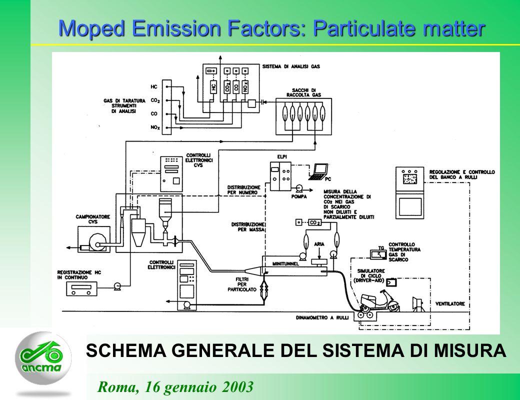 Moped Emission Factors: Particulate matter Roma, 16 gennaio 2003 SCHEMA GENERALE DEL SISTEMA DI MISURA