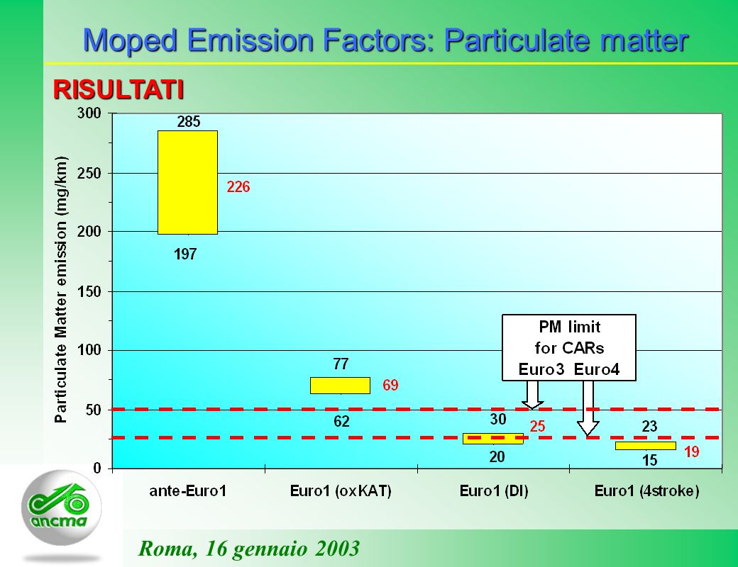 Moped Emission Factors: Particulate matter Roma, 16 gennaio 2003 RISULTATI