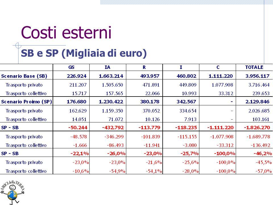 Costi esterni SB e SP (Migliaia di euro)