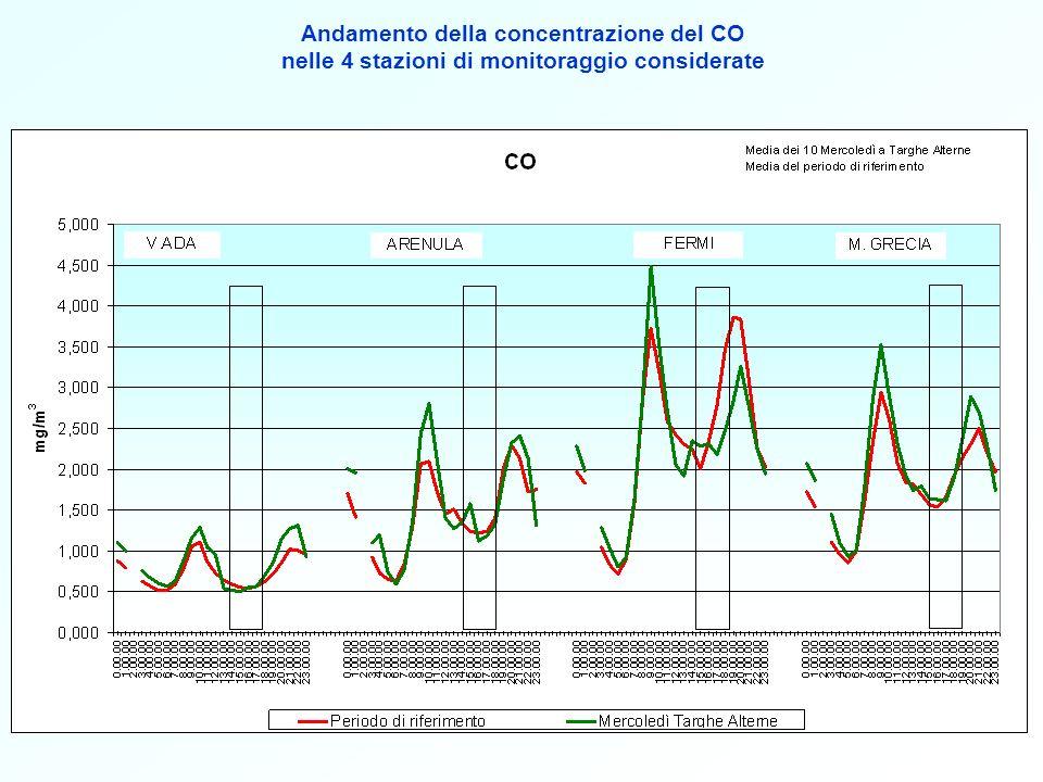Andamento della concentrazione del PM 10 nelle 4 stazioni di monitoraggio dotate di analizzatore