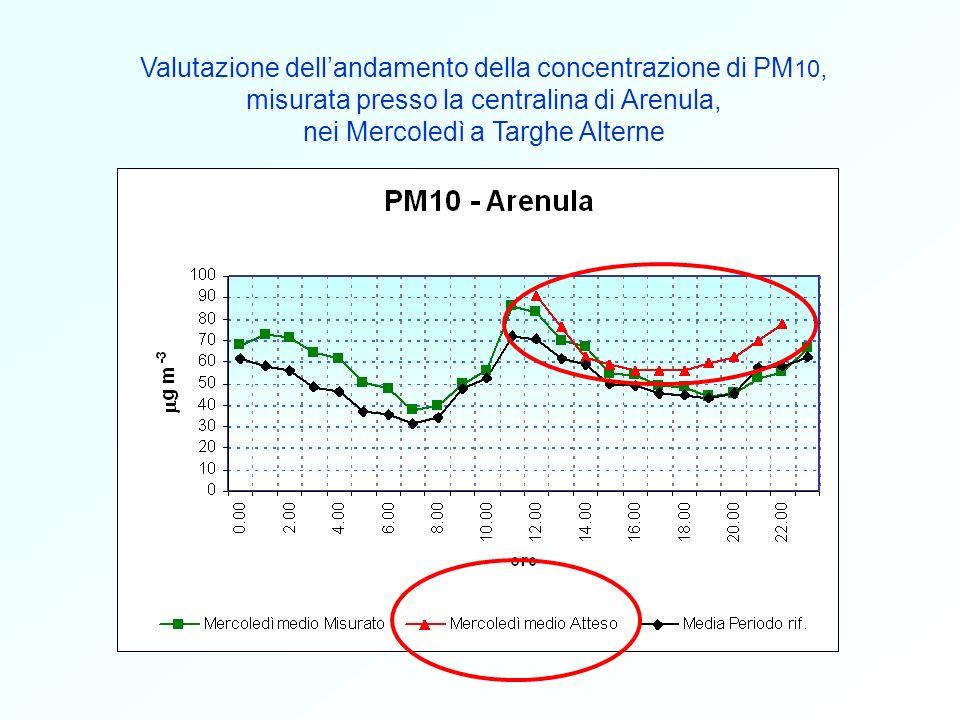 Confronto tra landamento del PM 10 e andamento del Radon