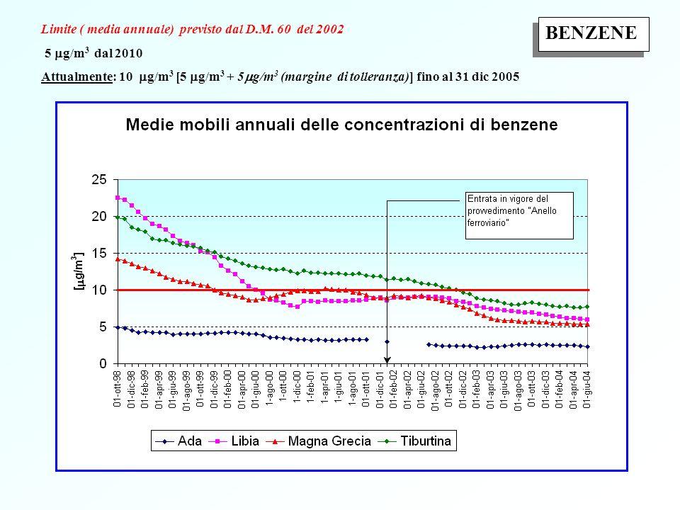 Limite ( media annuale) previsto dal D.M.