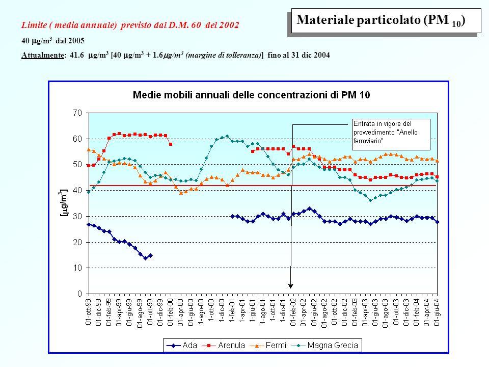 Limite ( media annuale) previsto dal D.M. 60 del 2002 5 g/m 3 dal 2010 Attualmente: 10 g/m 3 [5 g/m 3 + 5 g/m 3 (margine di tolleranza)] fino al 31 di