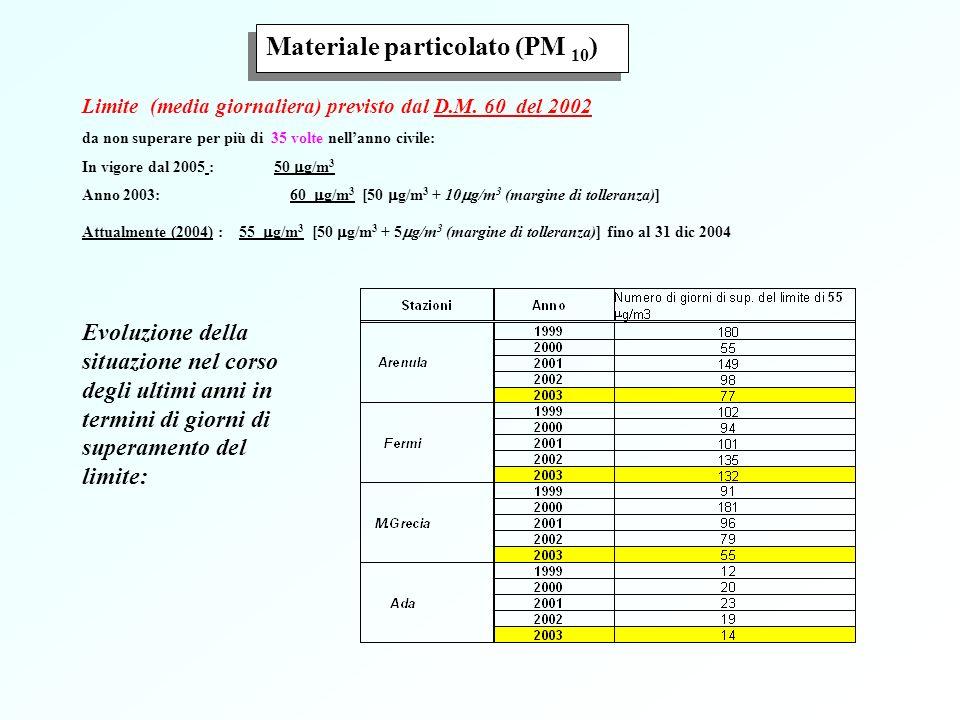 1° giu 2001 Limite ( media annuale) previsto dal D.M. 60 del 2002 40 g/m 3 dal 2005 Attualmente: 41.6 g/m 3 [40 g/m 3 + 1.6 g/m 3 (margine di tolleran