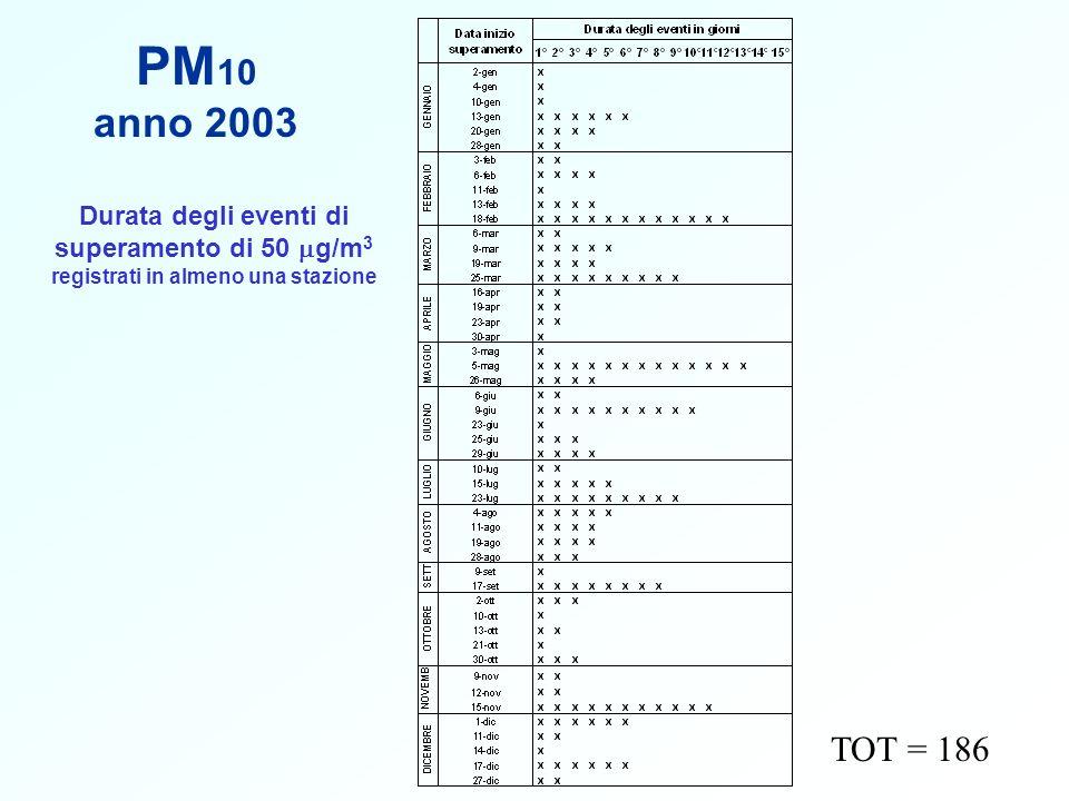 PM 10 anno 2003 TOT = 186 Durata degli eventi di superamento di 50 g/m 3 registrati in almeno una stazione