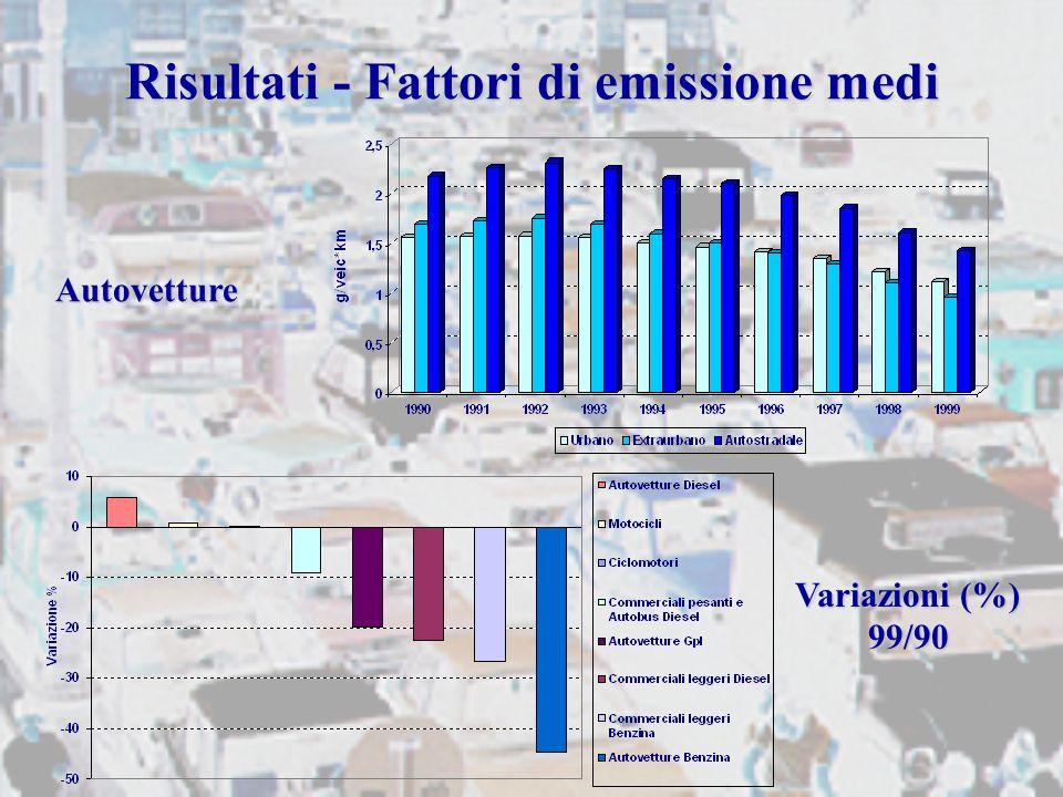 Risultati - Fattori di emissione medi Autovetture Variazioni (%) 99/90
