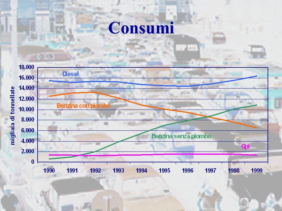 Dimensionamento dei parametri del modello Armonizzazione delle serie storiche dei dati di base, al fine di disporre dellinformazione completa e coerente, necessaria per lapplicazione della metodologia di stima delle emissioni per ciascun anno della serie in esame.