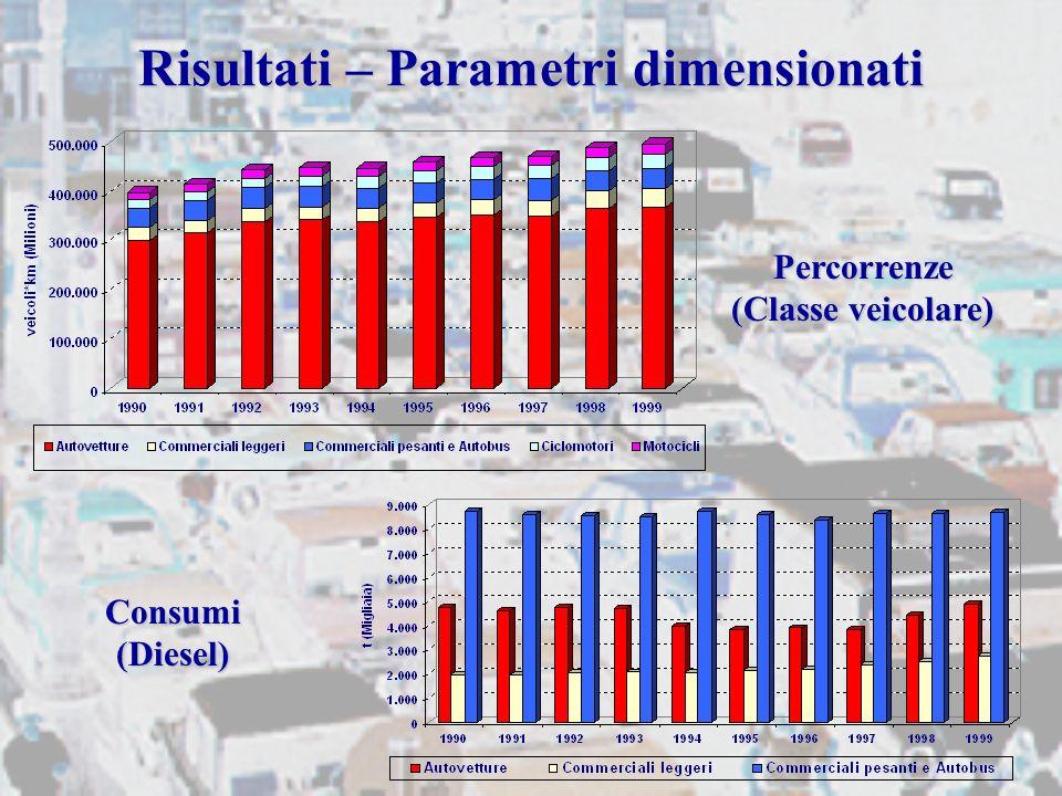 Risultati – Parametri dimensionati Percorrenze (Classe veicolare) Consumi (Diesel)