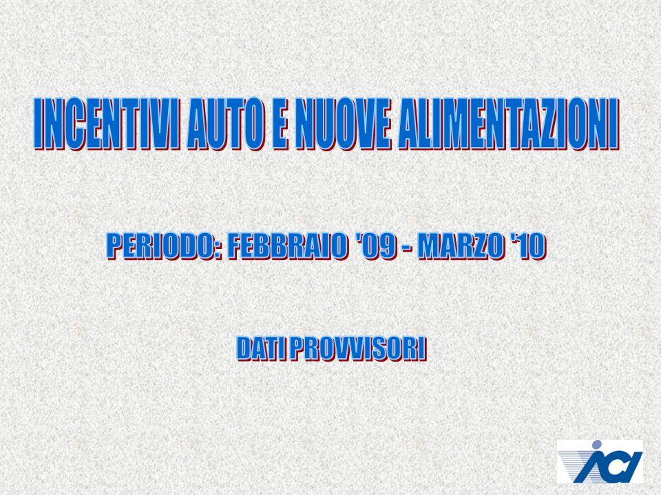 Ripartizione immatricolazioni auto per alimentazione in Italia e nelle Regioni Composizione parco auto Italia per alimentazione Confronto distribuzione impianti a metano e parco auto a metano nelle Regioni Variazione livelli CO2 in Italia e nelle Regioni con ripartizione per classi CO2 nelle Regioni.