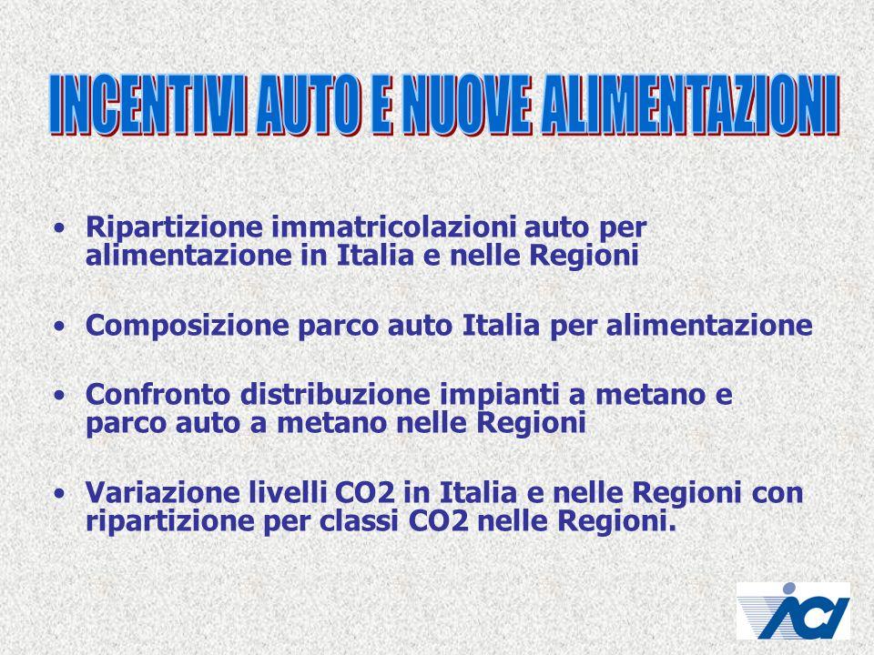 Ripartizione immatricolazioni auto per alimentazione in Italia e nelle Regioni Composizione parco auto Italia per alimentazione Confronto distribuzion