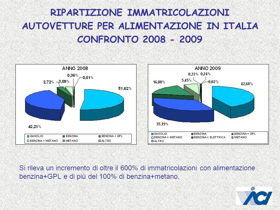 RIPARTIZIONE IMMATRICOLAZIONI AUTOVETTURE PER ALIMENTAZIONE IN ITALIA CONFRONTO 2008 - 2009 Si rileva un incremento di oltre il 600% di immatricolazio