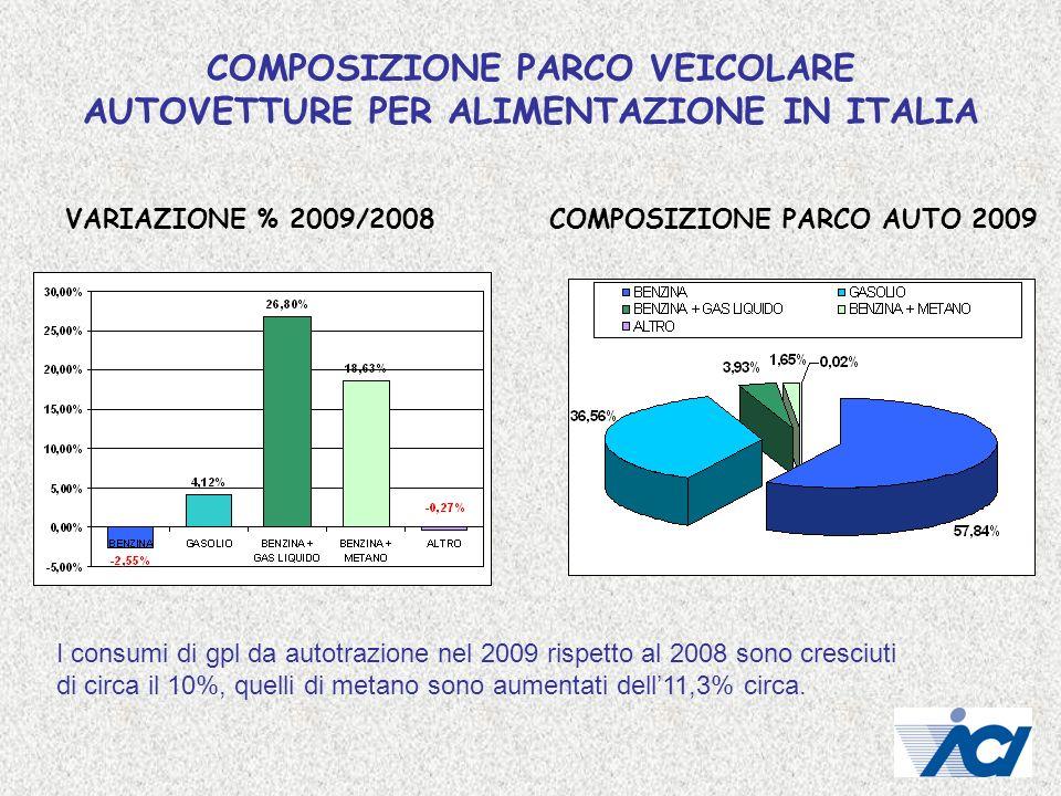 COMPOSIZIONE PARCO VEICOLARE AUTOVETTURE PER ALIMENTAZIONE IN ITALIA VARIAZIONE % 2009/2008COMPOSIZIONE PARCO AUTO 2009 I consumi di gpl da autotrazio