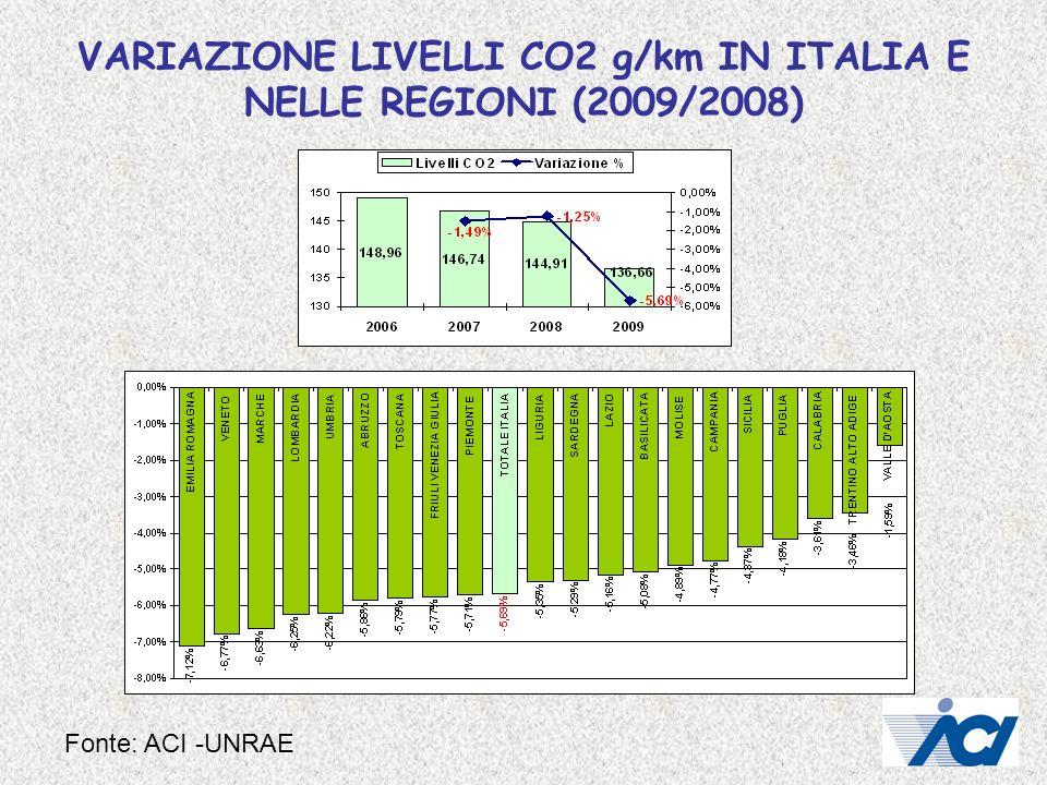 VARIAZIONE LIVELLI CO2 g/km IN ITALIA E NELLE REGIONI (2009/2008) Fonte: ACI -UNRAE