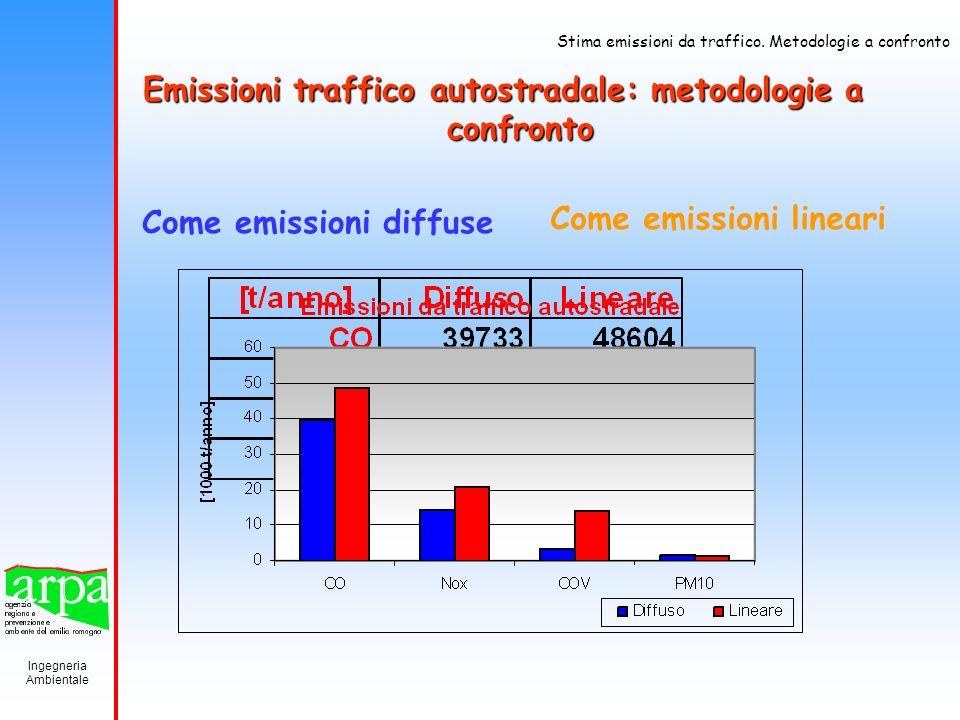 Ingegneria Ambientale Stima emissioni da traffico. Metodologie a confronto Emissioni traffico autostradale: metodologie a confronto Come emissioni lin