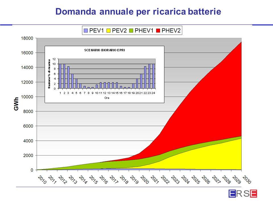 Domanda annuale per ricarica batterie