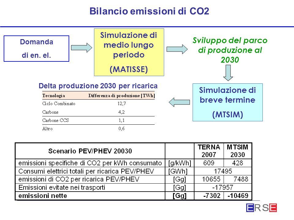 Bilancio emissioni di CO2 Domanda di en. el.