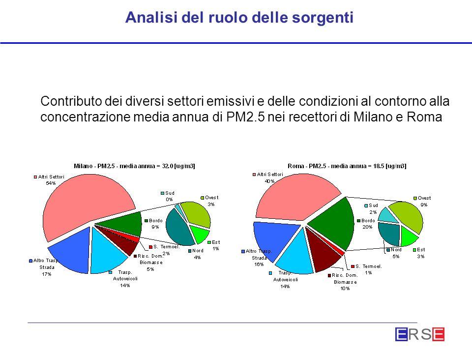 Analisi del ruolo delle sorgenti Contributo dei diversi settori emissivi e delle condizioni al contorno alla concentrazione media annua di PM2.5 nei recettori di Milano e Roma