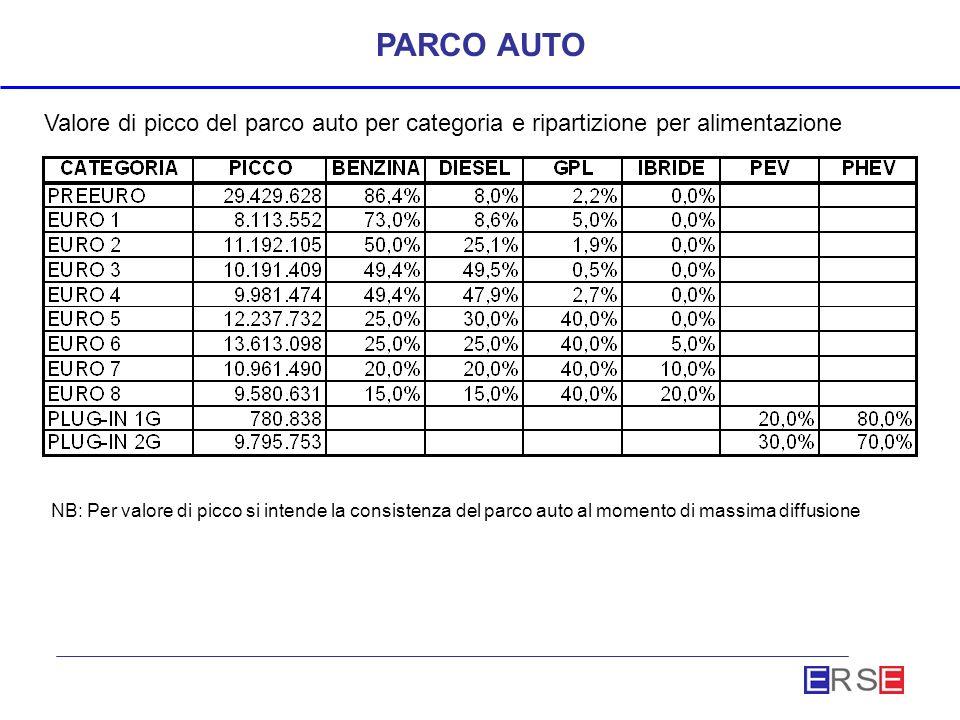 PARCO AUTO Valore di picco del parco auto per categoria e ripartizione per alimentazione NB: Per valore di picco si intende la consistenza del parco auto al momento di massima diffusione
