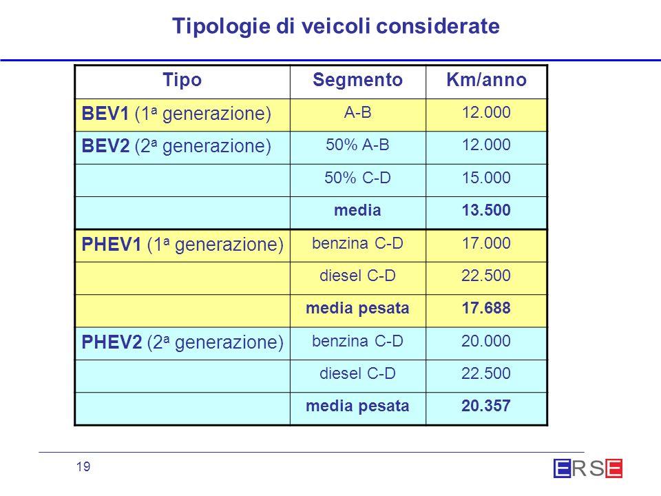 19 Tipologie di veicoli considerate TipoSegmentoKm/anno BEV1 (1 a generazione) A-B12.000 BEV2 (2 a generazione) 50% A-B12.000 50% C-D15.000 media13.500 PHEV1 (1 a generazione) benzina C-D17.000 diesel C-D22.500 media pesata17.688 PHEV2 (2 a generazione) benzina C-D20.000 diesel C-D22.500 media pesata20.357