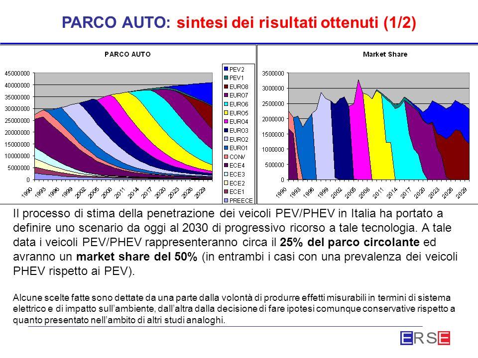 PARCO AUTO: sintesi dei risultati ottenuti (1/2) Il processo di stima della penetrazione dei veicoli PEV/PHEV in Italia ha portato a definire uno scenario da oggi al 2030 di progressivo ricorso a tale tecnologia.