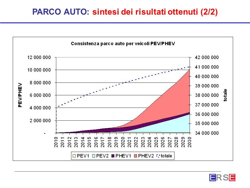 PARCO AUTO: sintesi dei risultati ottenuti (2/2)