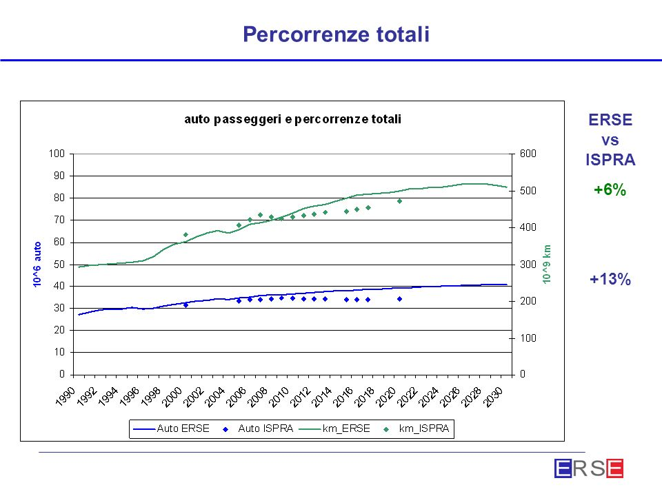 Percorrenze totali ERSE vs ISPRA +6% +13%