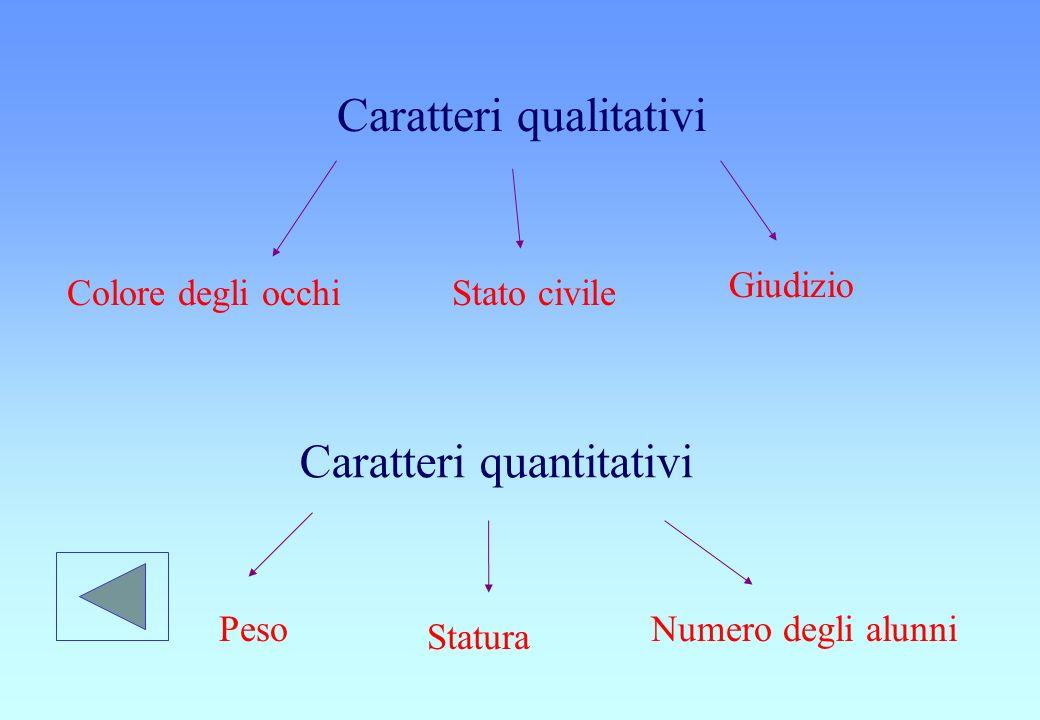Caratteri qualitativi Colore degli occhiStato civile Giudizio Caratteri quantitativi Peso Statura Numero degli alunni