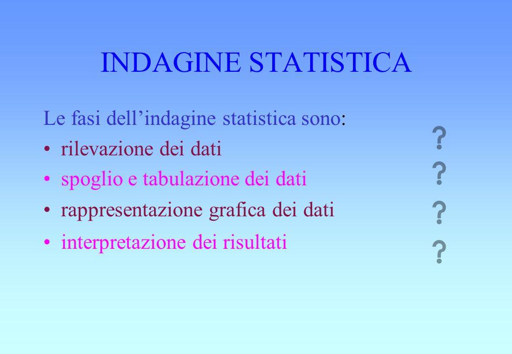 INDAGINE STATISTICA Le fasi dellindagine statistica sono: rilevazione dei dati spoglio e tabulazione dei dati rappresentazione grafica dei dati interpretazione dei risultati