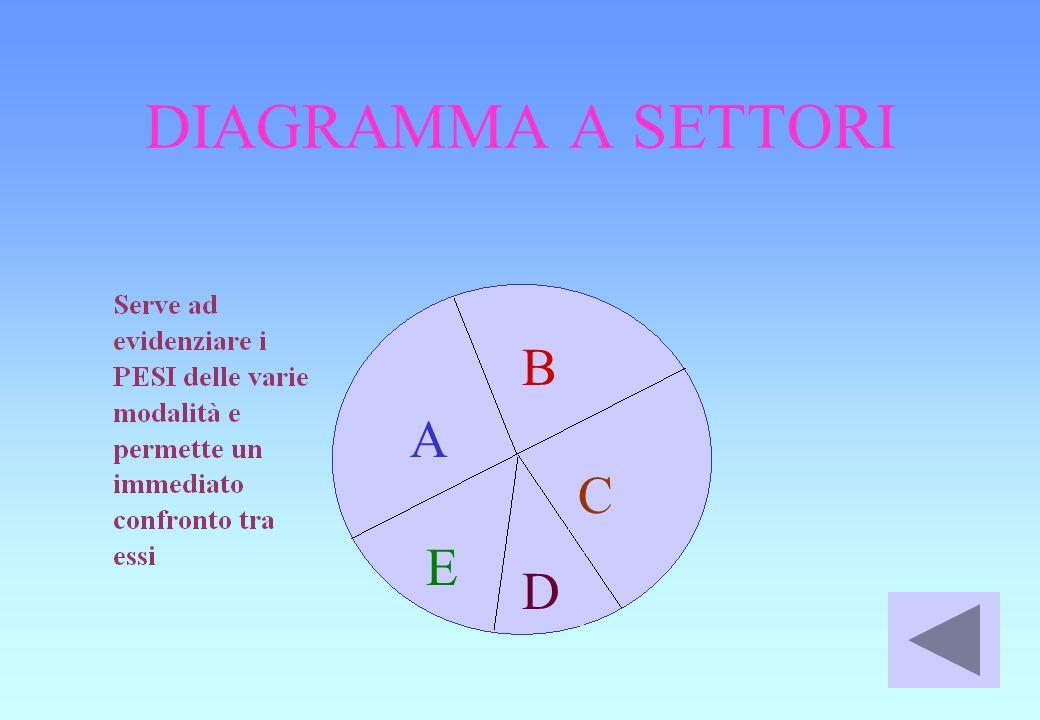 DIAGRAMMA A SETTORI A D B C E