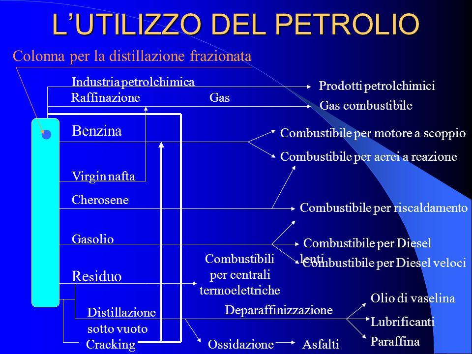 LUTILIZZO DEL PETROLIO Industria petrolchimica Prodotti petrolchimici Raffinazione Gas combustibile Benzina Combustibile per motore a scoppio Combusti