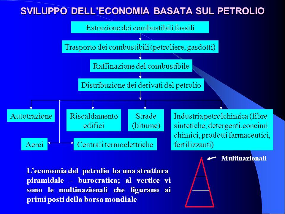 SVILUPPO DELLECONOMIA BASATA SUL PETROLIO Multinazionali Leconomia del petrolio ha una struttura piramidale – burocratica; al vertice vi sono le multi