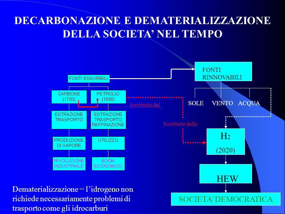 FONTI RINNOVABILI SOLEVENTOACQUA H 2 (2020) Sostituito dal HEW DECARBONAZIONE E DEMATERIALIZZAZIONE DELLA SOCIETA NEL TEMPO Sostituito dallo SOCIETA D