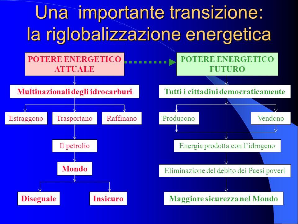 Una importante transizione: la riglobalizzazione energetica POTERE ENERGETICO FUTURO Multinazionali degli idrocarburi EstraggonoRaffinanoTrasportano T
