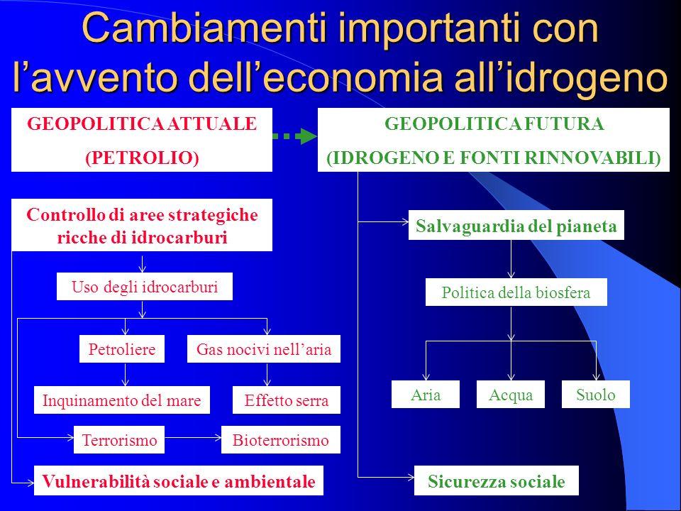 Cambiamenti importanti con lavvento delleconomia allidrogeno GEOPOLITICA ATTUALE (PETROLIO) Controllo di aree strategiche ricche di idrocarburi Uso de